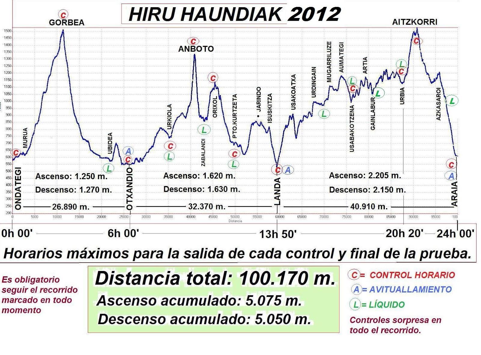 hh12 perfil