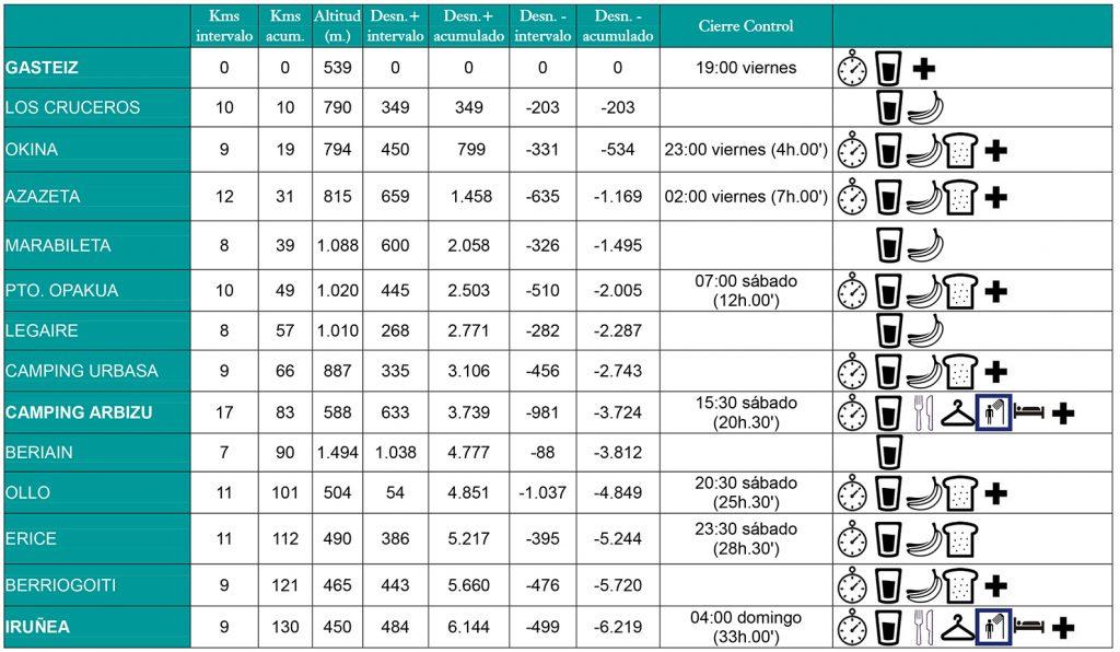 cuadro rutometro gasteiz irunea 2020 cast