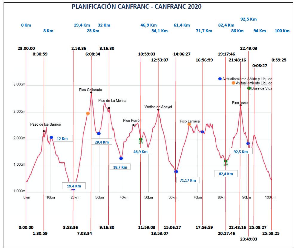 Tiempos de paso Canfranc-Canfranc 2020. #ultrarunnerdreams