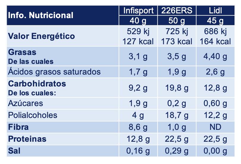 Información Nutricional Barritas Proteinas